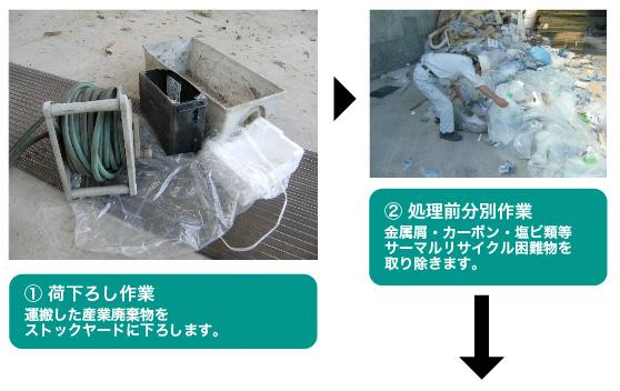 廃プラスチック類のリサイクル