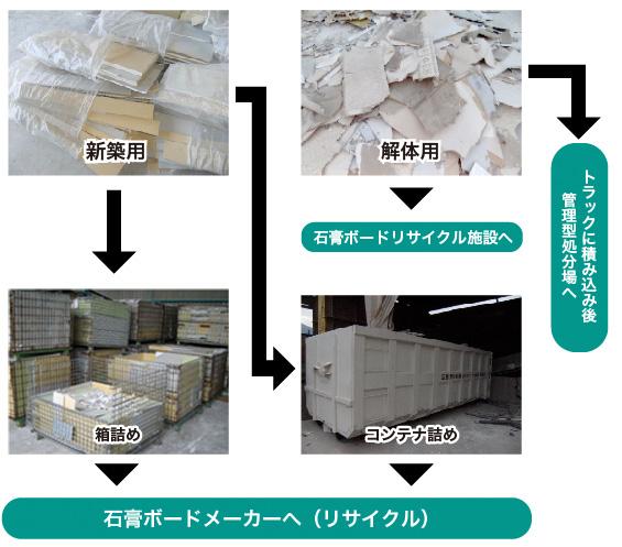 石膏ボードをリサイクル